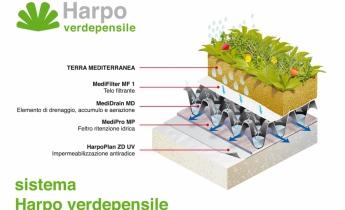 Norma UNI - Harpo verdepensile